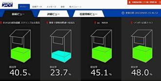 ごみ箱内のごみ量を示す管理画面(KDDI提供)