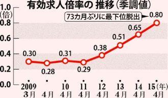 有効求人倍率の推移(季調値)