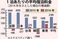 国別観光客の1泊当たりの平均宿泊料金 15年は高く、16年落ち込む