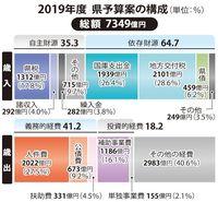 2019年度沖縄県予算案、7349億円 前年度比39億円増