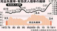 県内失業率 最低3.4%/18年 求人倍率は最高1.17倍