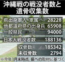 沖縄戦の戦没者数と遺骨収集数