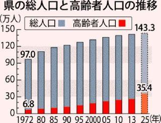 沖縄県の総人口と高齢者人口の推移