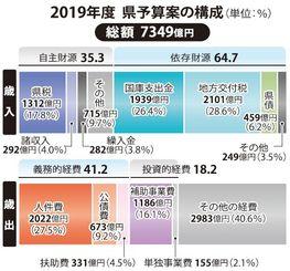 2019年度県予算案の構成