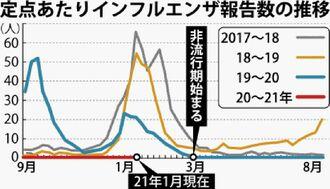 定点あたりインフルエンザ報告数の推移