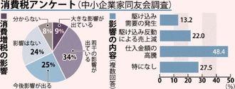 消費税アンケート(中小企業家同友会調査)