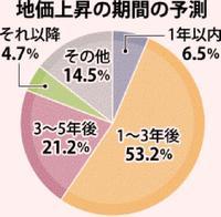 沖縄の地価、「上昇続く」8割 観光客増、那覇空港の第2滑走路完成で勢い衰えず
