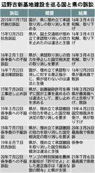 辺野古新基地建設を巡る国と県の訴訟