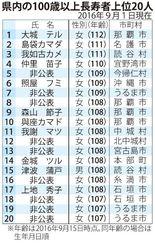 県内の100歳以上長寿者上位20人