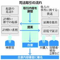 司法取引:東京地検特捜部が初適用、想定と逆の構図 責任転嫁なら制度つまずき