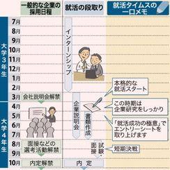 就職活動のスケジュールと一口メモ