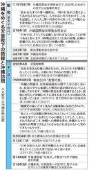 沖縄をめぐる天皇陛下の語録と沖縄訪問