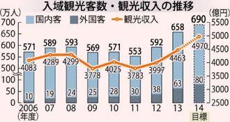 入域観光客数・観光収入の推移