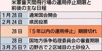 政府断念 県に「責任転嫁」/普天間の5年以内停止 来月末期限/一方的リンク論 危険性放置