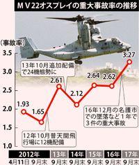 オスプレイ墜落1年:急上昇する事故率 政府の「配備の説得材料」崩れる