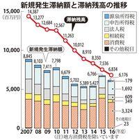2016年度の国税滞納額、9.3%減の68億円 沖縄国税事務所