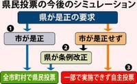 どうなる沖縄県民投票 告示まで1カ月、シミュレーションしてみた【深掘り】
