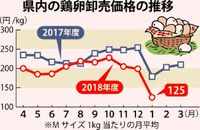 鶏卵卸値 15年ぶり安/県内 生産過剰が影響/昨年より3割下回る