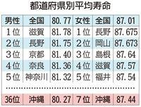 「長寿の県」ショック再び 沖縄平均寿命 女性7位、男性36位に後退