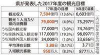 2016年度沖縄の観光収入、過去最高の6603億円 1人当たり消費額は微減