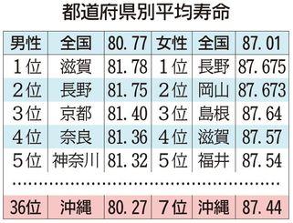 都道府県別平均寿命