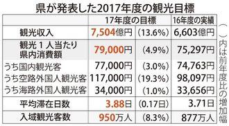 県が発表した2017年度の観光目標