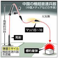 日韓のミサイル防衛突破狙う 中国が極超音速兵器開発