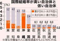 「夫が外国人」の割合、沖縄が全国一 外国人妻の最多国籍はあの国