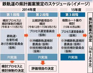 鉄軌道の県計画策定のスケジュール(イメージ)