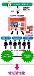 てぃーだスクエアグループがタイ人向けに提供する日本紹介の翻訳・告知配信無料サービスのイメージ図