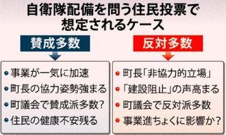 自衛隊配備を問う住民投票で想定されるケース