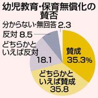 幼保無償化71%賛成/全国面接世論調査/幅広い年齢層が支持