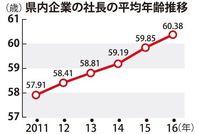 全国5番目の若さ 沖縄の社長さん、平均年齢は?