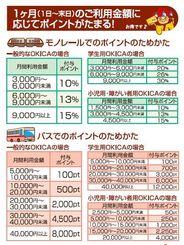 (図1)高還元率のポイント。利用額に応じて割合も上がる(沖縄ICカード株式会社提供)