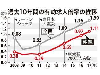 過去10年間の有効求人倍率の推移