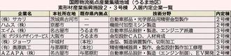 国際物流拠点産業集積地域(うるま地区)素形材産業振興施設2・3号棟 入居内定企業一覧
