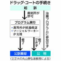 【深掘り】「薬物法廷」日本に導入論 再犯防止へ、ハードルも