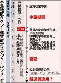 タクシー初乗り、いくらに? 沖縄6法人が値上げ申請