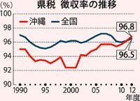 沖縄県税徴収率、40年ぶり全国平均上回る