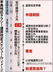 本島地区タクシー運賃改定スケジュール(イメージ)