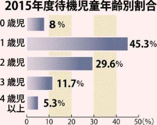 2015年度待機児童年齢別割合