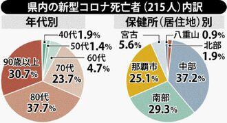 県内の新型コロナ死亡者(215人)内訳