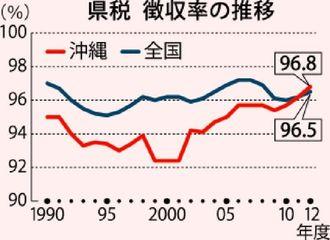 県税徴収率の推移