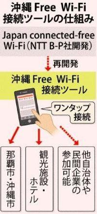 沖縄本島のWi-Fi統合へ 外国人客対象、アプリ認証でずっと接続