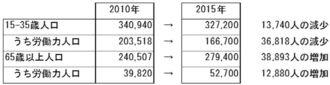 【図表4】若年層は減少、老年人口は増加  (出所)「国勢調査」より作成。※2015年の国勢調査の数値は1%抽出速報値