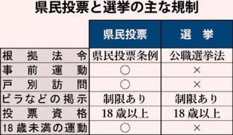県民投票と選挙の主な規制