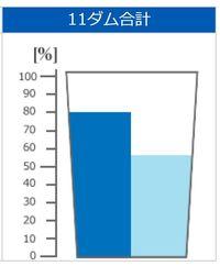 きょうのダム貯水率(2018年6月16日 沖縄県企業局)