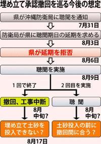 辺野古「聴聞」9日実施へ 沖縄県、国の延期要求を拒否