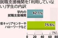 就職活動、どうする? 沖縄の学生、学外の支援機関「利用していない」75%も