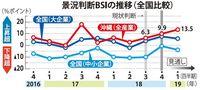 県内の法人景況「基調はいい」 沖縄総事局7~9月期調査 人手不足は最悪を更新